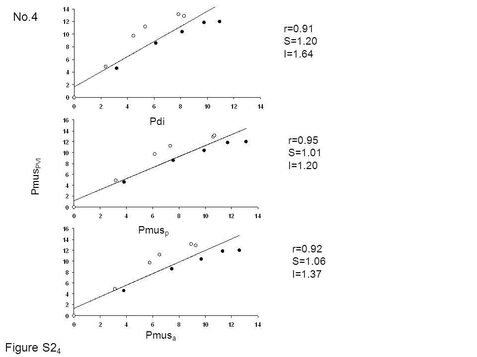 Pdi Pmus PVI No.4 r=0.91 S=1.20 I=1.64 r=0.95 S=1.01 I=1.20 r=0.92 S=1.06 I=1.37 Pmus p Pmus a Figure S2 4