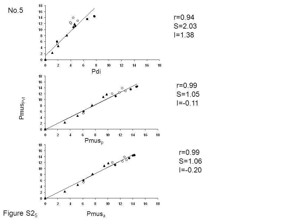 No.5 r=0.94 S=2.03 I=1.38 r=0.99 S=1.05 I=-0.11 r=0.99 S=1.06 I=-0.20 Pdi Pmus PVI Pmus p Pmus a Figure S2 5