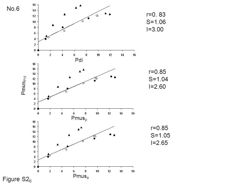 No.6 r=0. 83 S=1.06 I=3.00 r=0.85 S=1.04 I=2.60 r=0.85 S=1.05 I=2.65 Pdi Pmus PVI Pmus p Pmus a Figure S2 6