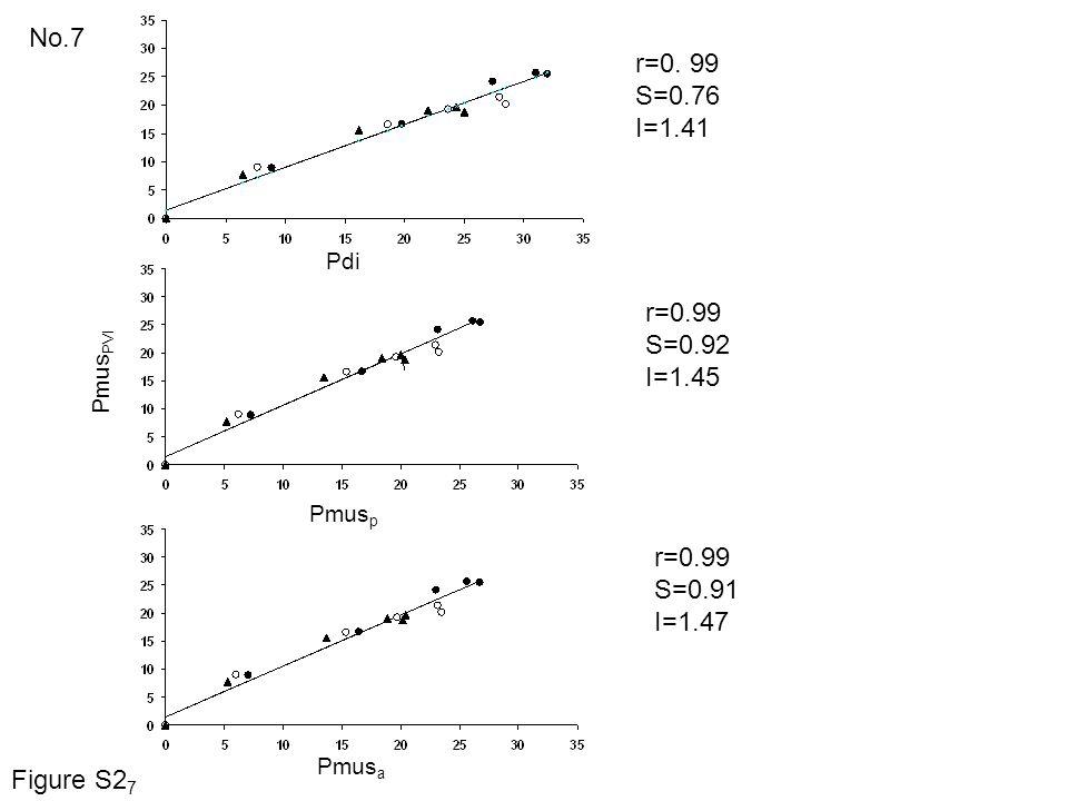 No.7 r=0. 99 S=0.76 I=1.41 r=0.99 S=0.92 I=1.45 r=0.99 S=0.91 I=1.47 Pdi Pmus PVI Pmus p Pmus a Figure S2 7