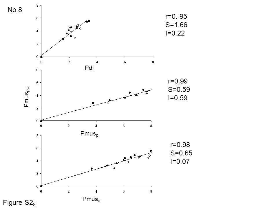 No.8 r=0. 95 S=1.66 I=0.22 r=0.99 S=0.59 I=0.59 r=0.98 S=0.65 I=0.07 Pdi Pmus PVI Pmus p Pmus a Figure S2 8