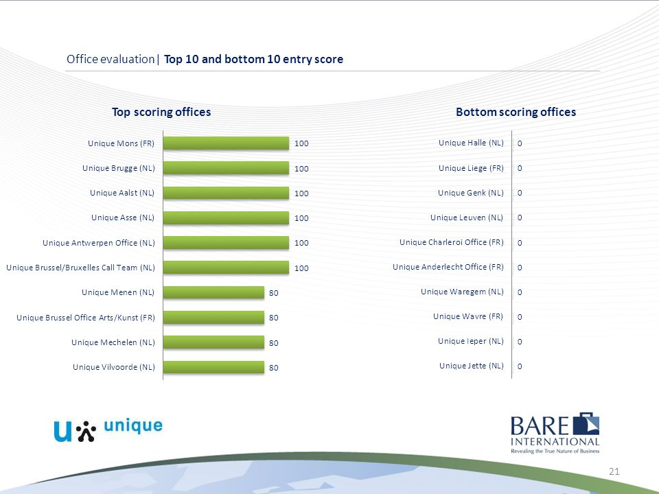 21 Office evaluation| Top 10 and bottom 10 entry score