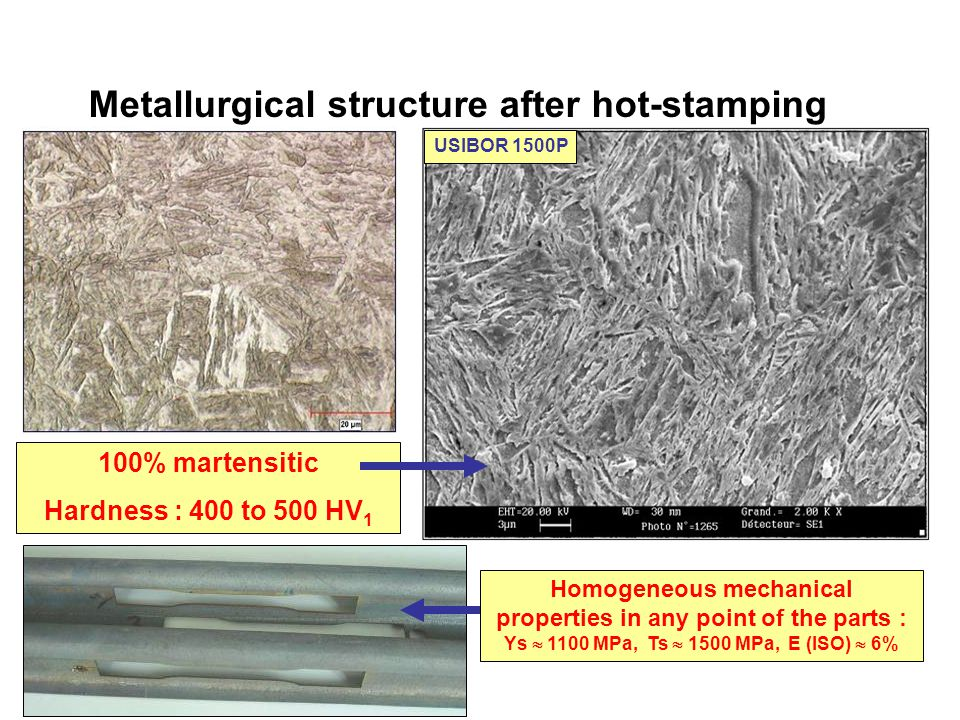 Metallurgical structure after hot-stamping 100% martensitic Hardness : 400 to 500 HV 1 Homogeneous mechanical properties in any point of the parts : Ys  1100 MPa, Ts  1500 MPa, E (ISO)  6% USIBOR 1500P
