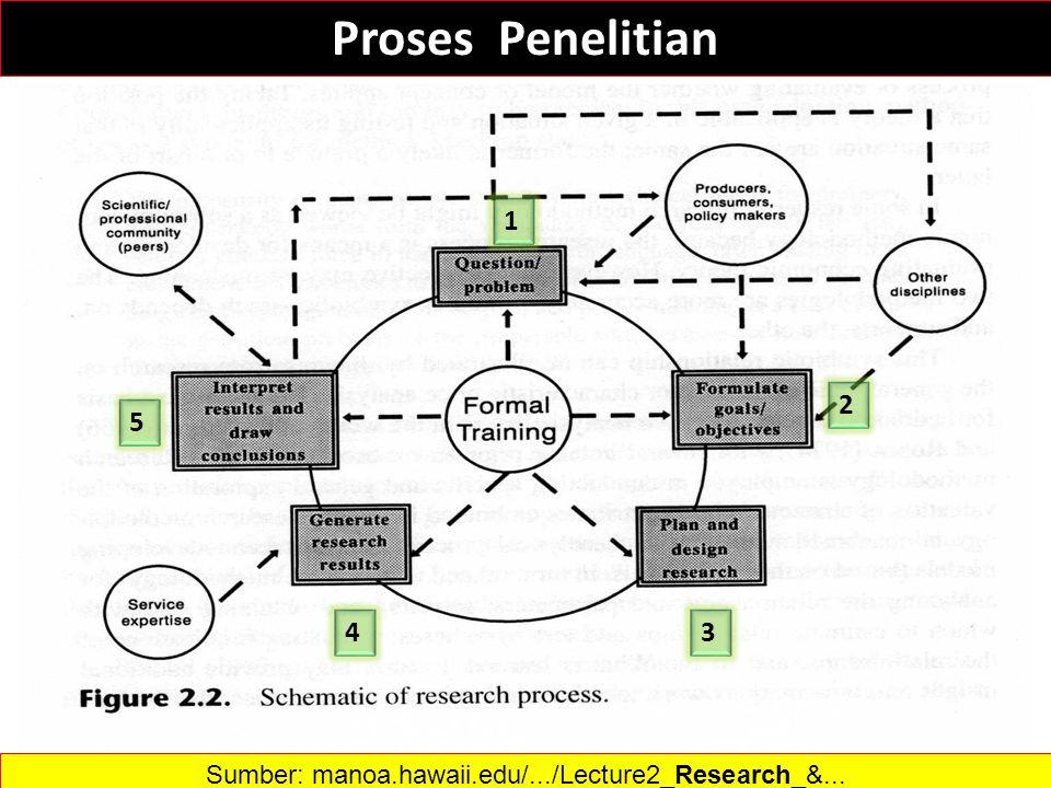 22 1 2 34 5 Proses Penelitian Sumber: manoa.hawaii.edu/.../Lecture2_Research_&...
