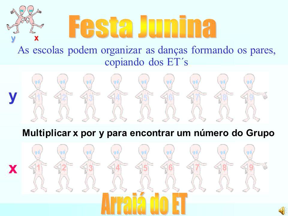12 3 4 5 6789 y x 12 3 4 5 6789 As escolas podem organizar as danças formando os pares, copiando dos ET´s y x Multiplicar x por y para encontrar um número do Grupo