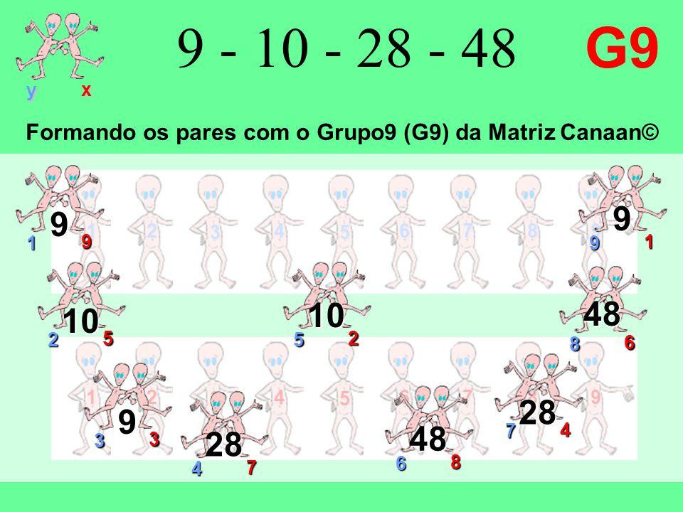 12 3 4 5 6789 y x 12 3 4 5 6789 9 - 10 - 28 - 48 G9 9 1 9 1 9 9 2 5 10 7 4 28 3 3 9 4 7 28 6 8 48 8 6 48 5 2 10 Formando os pares com o Grupo9 (G9) da Matriz Canaan©