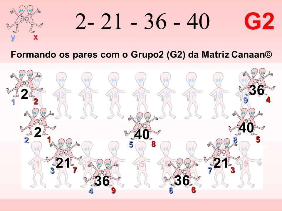 12 3 4 5 6789 y x 12 3 4 5 6789 2- 21 - 36 - 40 G2 9 4 36 1 2 2 2 1 2 7 3 21 3 7 21 4 9 36 6 6 36 8 5 40 5 8 40 Formando os pares com o Grupo2 (G2) da Matriz Canaan©