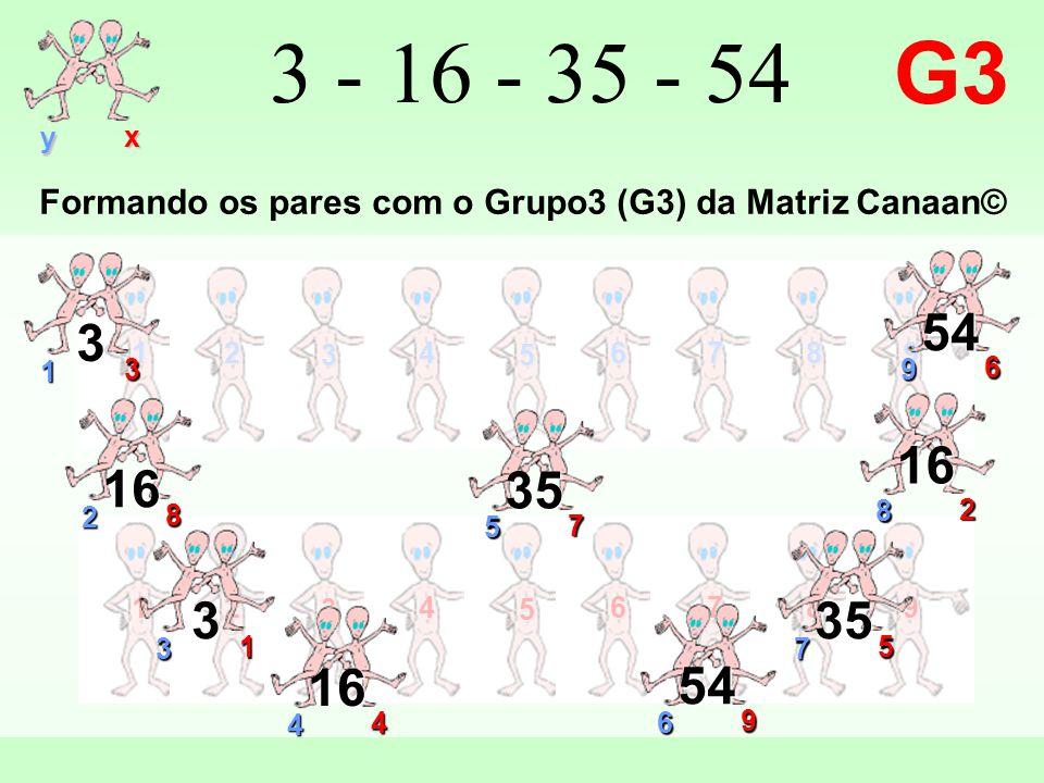 12 3 4 5 6789 y x 12 3 4 5 6789 3 - 16 - 35 - 54 G3 9 6 54 1 3 3 2 8 16 7 5 35 3 1 3 4 4 16 6 9 54 8 2 16 5 7 35 Formando os pares com o Grupo3 (G3) da Matriz Canaan©