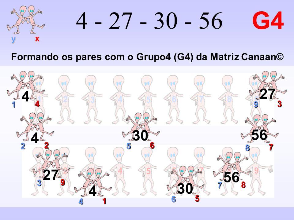 12 3 4 5 6789 y x 12 3 4 5 6789 4 - 27 - 30 - 56 G4 9 3 27 1 4 4 2 2 4 7 8 56 3 9 27 4 1 4 6 5 30 8 7 56 5 6 30 Formando os pares com o Grupo4 (G4) da Matriz Canaan©