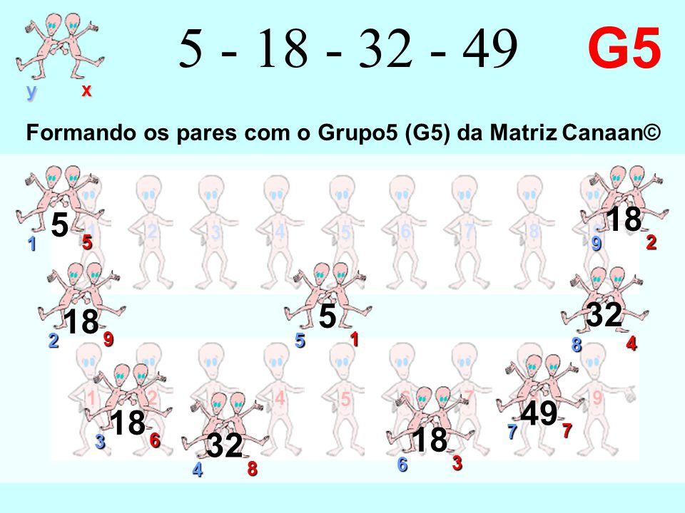 12 3 4 5 6789 y x 12 3 4 5 6789 5 - 18 - 32 - 49 G5 9 2 18 1 5 5 2 9 18 7 7 49 3 6 18 4 8 32 6 3 18 8 4 32 5 1 5 Formando os pares com o Grupo5 (G5) da Matriz Canaan©