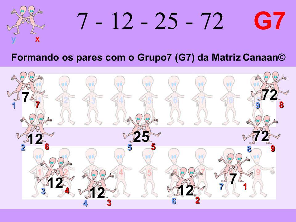 12 3 4 5 6789 y x 12 3 4 5 6789 7 - 12 - 25 - 72 G7 9 8 72 1 7 7 2 6 12 7 1 7 3 4 12 4 3 12 6 2 12 8 9 72 5 5 25 Formando os pares com o Grupo7 (G7) da Matriz Canaan©
