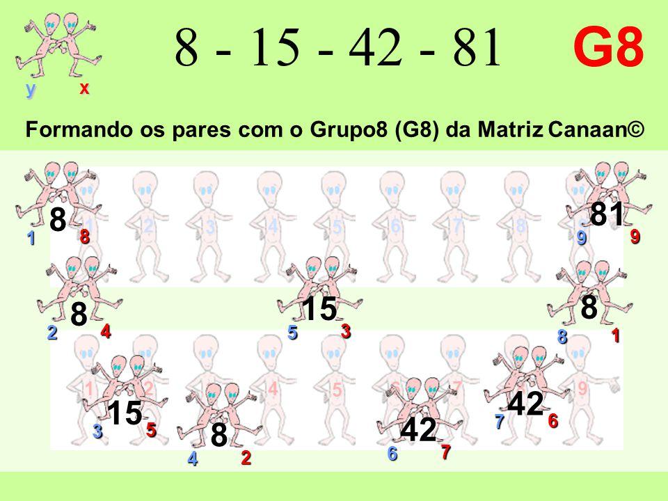 12 3 4 5 6789 y x 12 3 4 5 6789 8 - 15 - 42 - 81 G8 9 9 81 1 8 8 2 4 8 7 6 42 3 5 15 4 2 8 6 7 42 8 1 8 5 3 15 Formando os pares com o Grupo8 (G8) da Matriz Canaan©