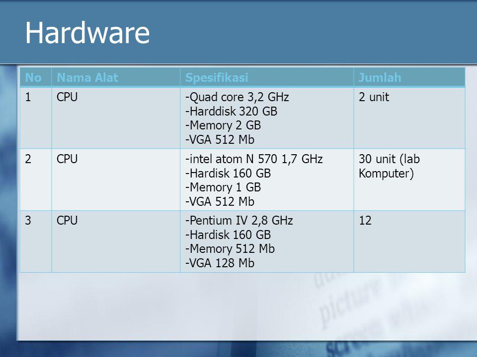 Hardware NoNama AlatSpesifikasiJumlah 1CPU-Quad core 3,2 GHz -Harddisk 320 GB -Memory 2 GB -VGA 512 Mb 2 unit 2CPU-intel atom N 570 1,7 GHz -Hardisk 160 GB -Memory 1 GB -VGA 512 Mb 30 unit (lab Komputer) 3CPU-Pentium IV 2,8 GHz -Hardisk 160 GB -Memory 512 Mb -VGA 128 Mb 12