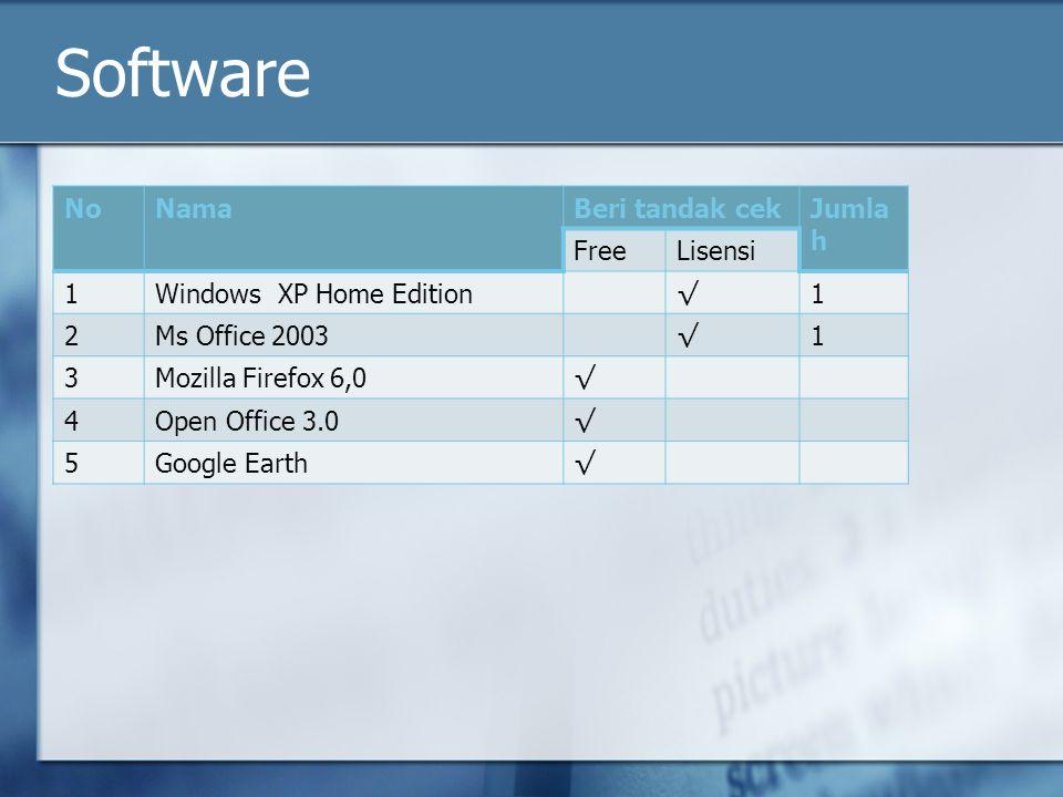 Software NoNamaBeri tandak cekJumla h FreeLisensi 1Windows XP Home Edition √ 1 2Ms Office 2003 √ 1 3Mozilla Firefox 6,0 √ 4Open Office 3.0 √ 5Google Earth √