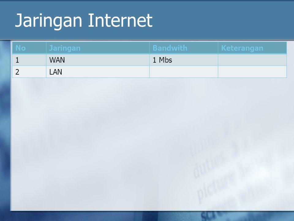 Jaringan Internet NoJaringanBandwithKeterangan 1WAN1 Mbs 2LAN