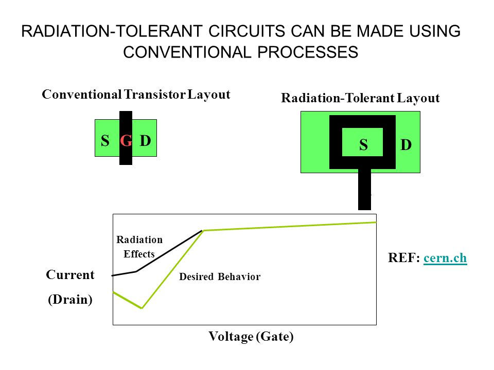 RADIATION-TOLERANT CIRCUITS CAN BE MADE USING CONVENTIONAL PROCESSES SDG Conventional Transistor Layout Radiation Effects Current (Drain) Voltage (Gat