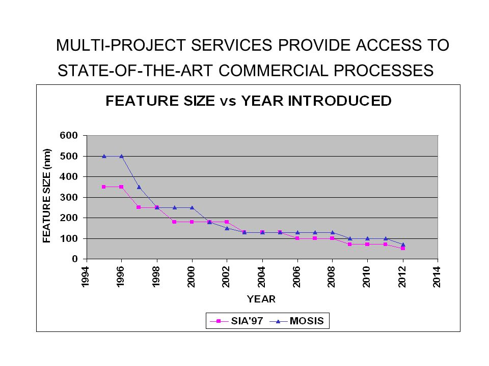 MULTI-PROJECT SERVICES PROVIDE ACCESS TO STATE-OF-THE-ART COMMERCIAL PROCESSES