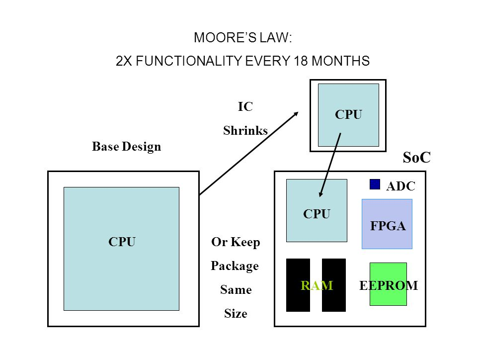 MOORE'S LAW: 2X FUNCTIONALITY EVERY 18 MONTHS Base Design CPU IC Shrinks CPU Or Keep Package Same Size CPU FPGA EEPROMRAM ADC SoC