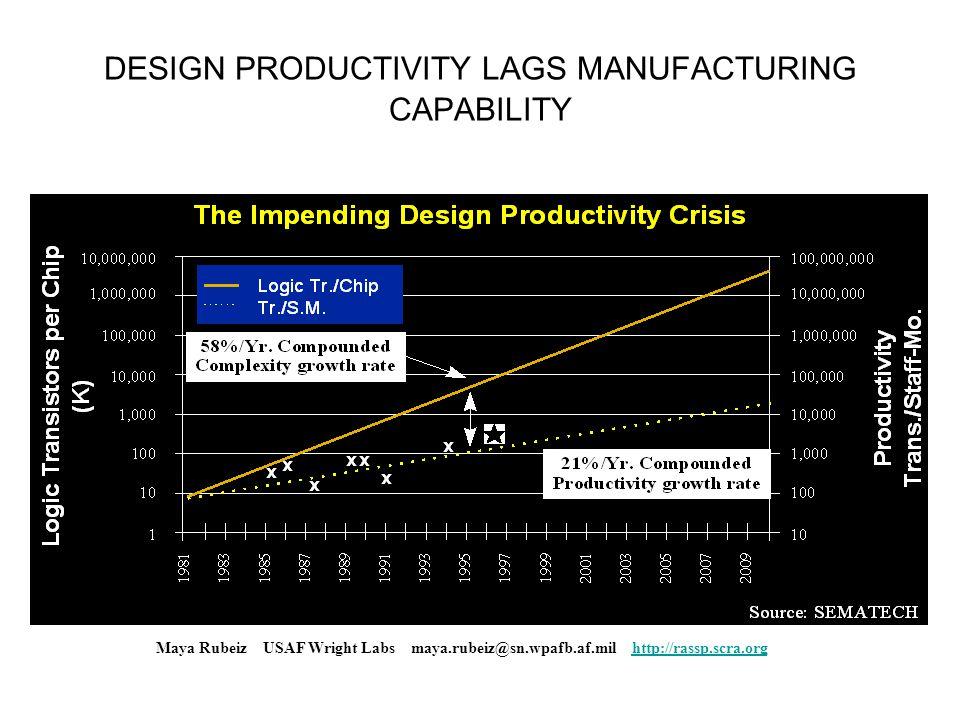 DESIGN PRODUCTIVITY LAGS MANUFACTURING CAPABILITY Maya Rubeiz USAF Wright Labs maya.rubeiz@sn.wpafb.af.mil http://rassp.scra.orghttp://rassp.scra.org