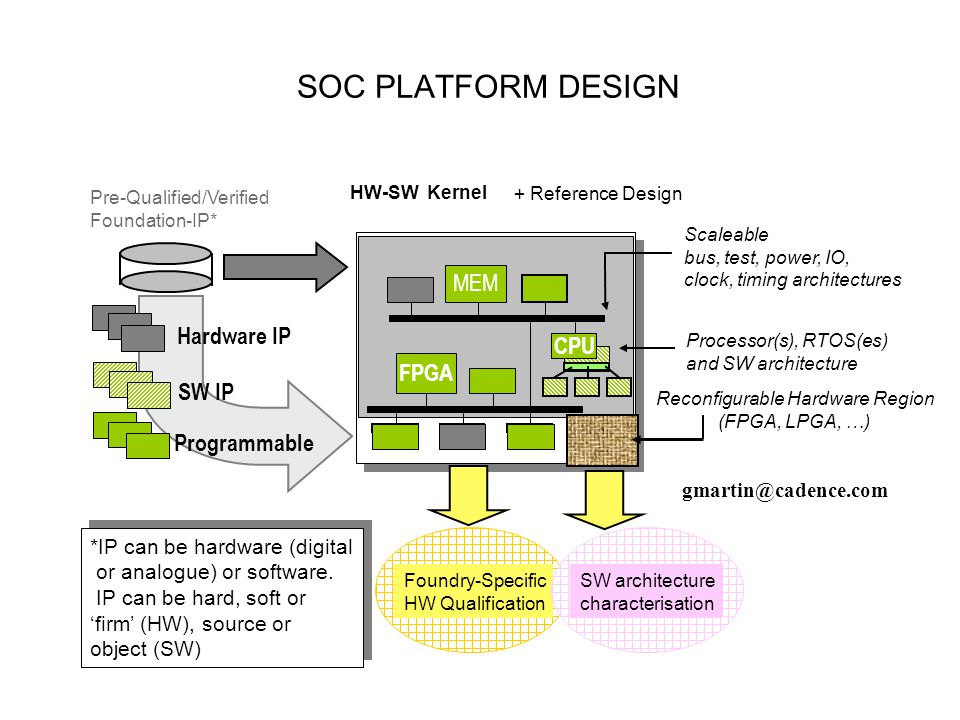 Application Space HW-SW Kernel MEM FPGA CPU Processor(s), RTOS(es) and SW architecture *IP can be hardware (digital or analogue) or software. IP can b
