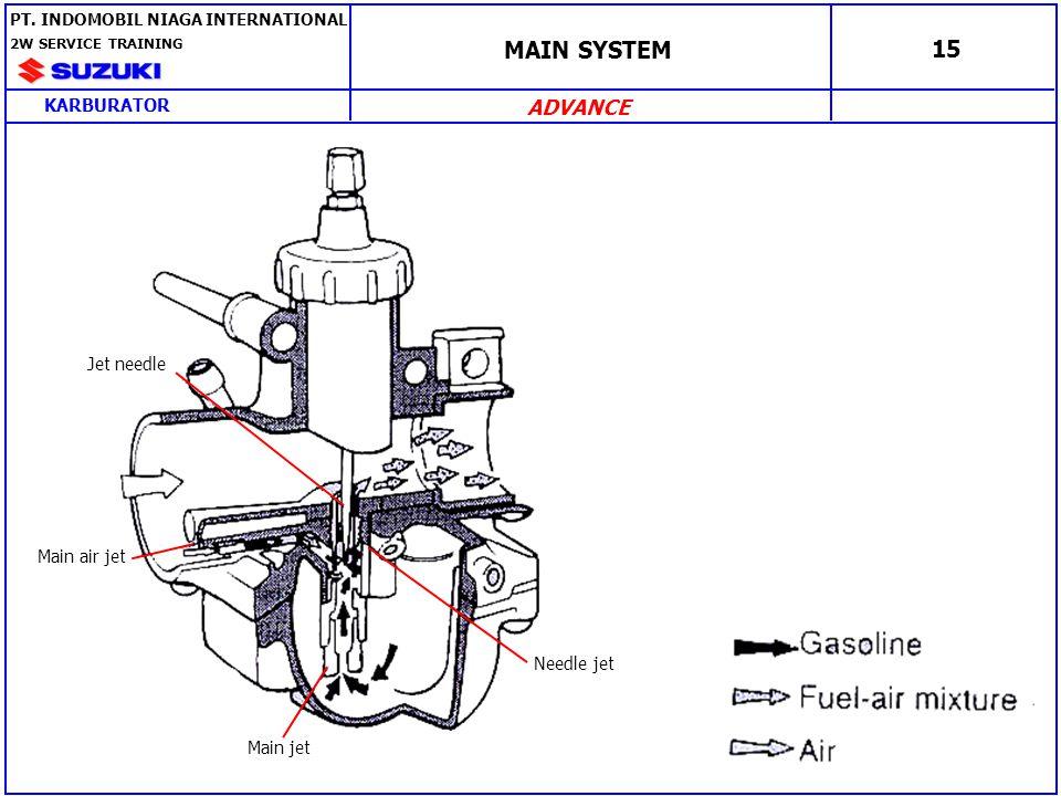 MAIN SYSTEM 16 PT. INDOMOBIL NIAGA INTERNATIONAL 2W SERVICE TRAINING KARBURATOR ADVANCE