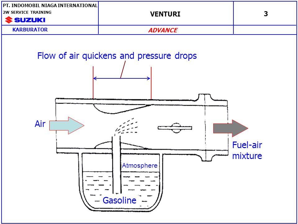 CAMPURAN UDARA DAN BAHAN BAKAR 4 Fuel-air mixture Throttle valve Cable Air PT.