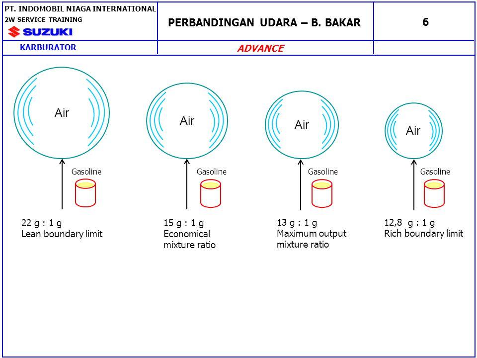 JENIS KARBURATOR 7 1.BERDASARKAN ARAH ALIRAN Horizontal draft type Down draft type PT.