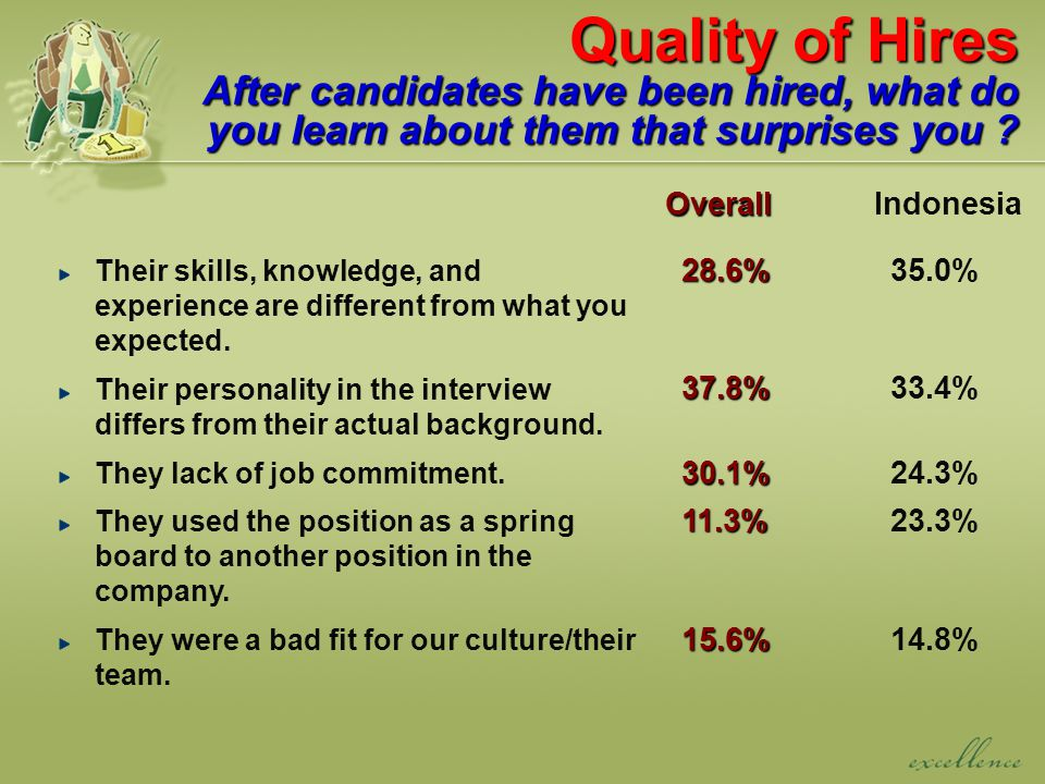 Quality of Hires After candidates have been hired, what do you learn about them that surprises you .