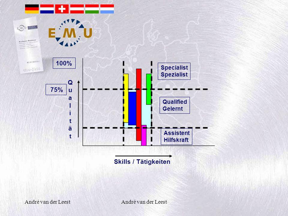 André van der Leest 100% 75% QualitätQualität Specialist Spezialist Qualified Gelernt Assistent Hilfskraft Skills / Tätigkeiten