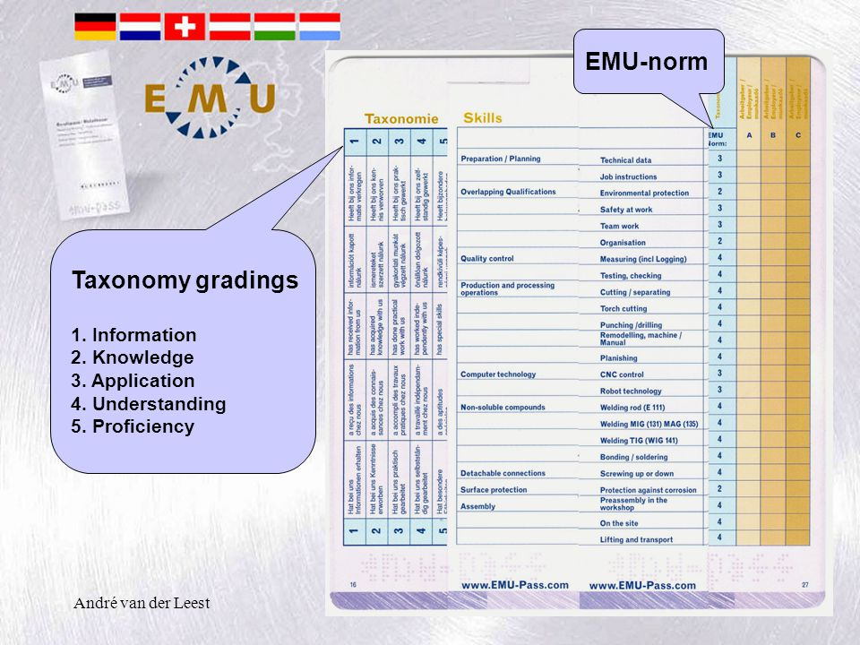 André van der Leest Taxonomy gradings 1. Information 2. Knowledge 3. Application 4. Understanding 5. Proficiency EMU-norm