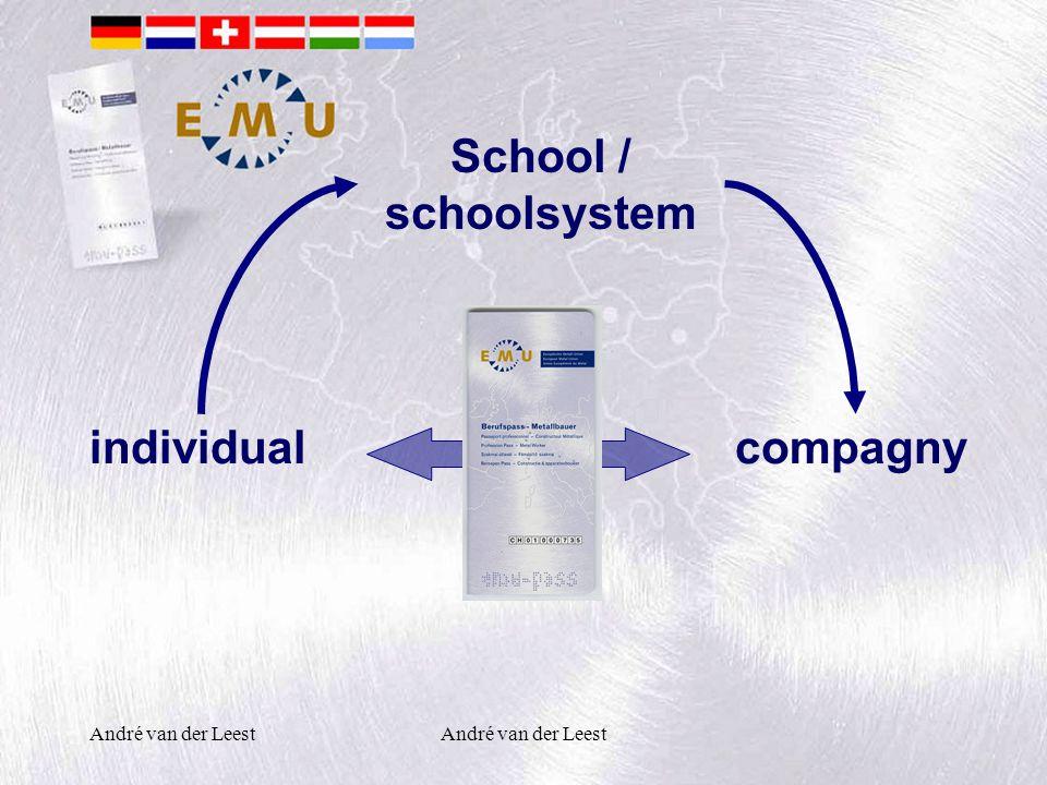 André van der Leest School / schoolsystem compagnyindividual