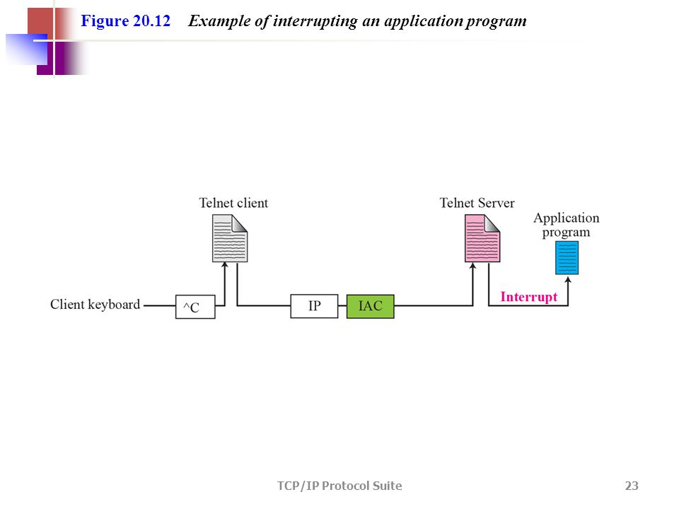 TCP/IP Protocol Suite 23 Figure 20.12 Example of interrupting an application program