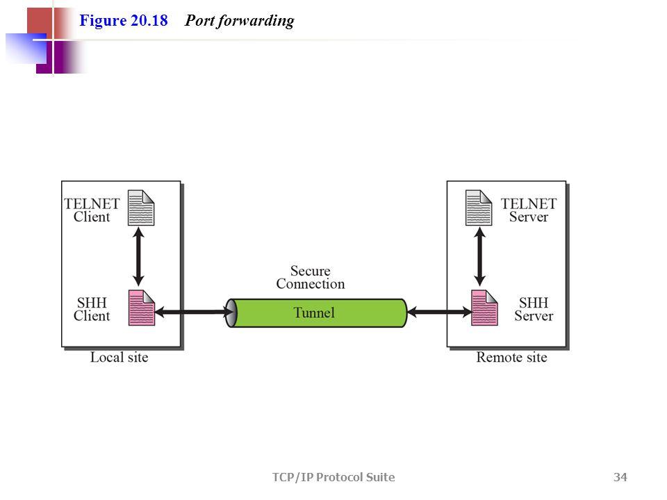 TCP/IP Protocol Suite 34 Figure 20.18 Port forwarding