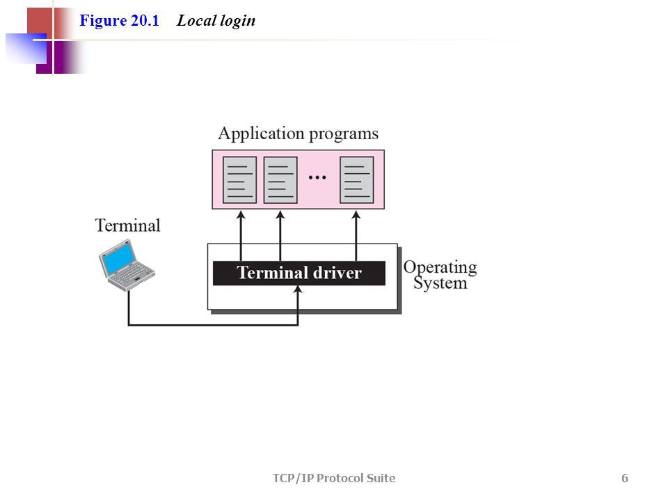 TCP/IP Protocol Suite 6 Figure 20.1 Local login