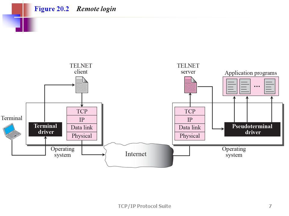 TCP/IP Protocol Suite 7 Figure 20.2 Remote login