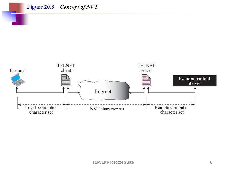 TCP/IP Protocol Suite 8 Figure 20.3 Concept of NVT