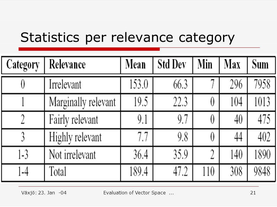 Växjö: 23. Jan -04Evaluation of Vector Space...21 Statistics per relevance category