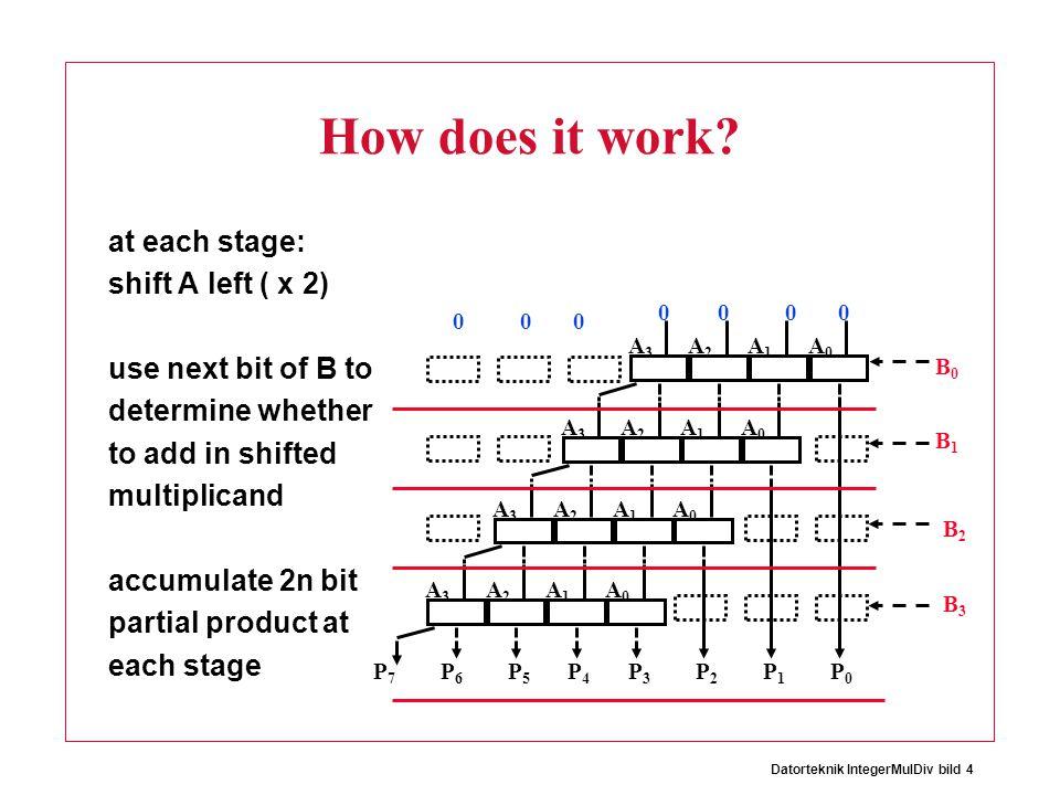 Datorteknik IntegerMulDiv bild 4 B0B0 A0A0 A1A1 A2A2 A3A3 A0A0 A1A1 A2A2 A3A3 A0A0 A1A1 A2A2 A3A3 A0A0 A1A1 A2A2 A3A3 B1B1 B2B2 B3B3 P0P0 P1P1 P2P2 P3P3 P4P4 P5P5 P6P6 P7P7 0000 000 How does it work.