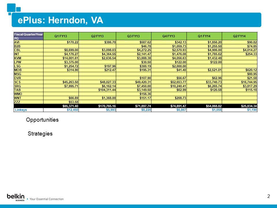 ePlus: Herndon, VA 2 Opportunities Strategies Fiscal Quarter/Year Q1 FY13Q2 FY13Q3 FY13Q4 FY13Q1 FY14Q2 FY14 PG AVI$170.22$386.70$587.62$342.13$1,856.20$90.82 B2B $46.78$1,059.73$1,255.50$74.85 CBL$8,699.00$3,098.03$4,272.25$2,570.93$4,906.00$4,014.27 INT$4,176.27$4,364.55$2,141.47$1,476.08$1,785.62$254.33 KVM$14,001.61$2,636.54$3,888.38$4,056.63$1,432.48 LPW$3,375.00 $30.50$122.00 LSG$1,254.72$197.96$300.19$2,000.00 MOB$314.90$212.47$195.31$41.40$2,521.01$620.12 MSG $80.95 OVR $107.90$56.67$62.96$21.58 SCS$45,263.50$48,027.33$49,420.31$52,653.77$33,740.73$16,744.95 SRG$7,995.71$6,162.14$7,450.00$10,240.41$6,265.74$3,817.29 TAB $104,311.44$3,149.50$62.99$120.58$115.18 WMO $156.36 WNT$66.89$1,368.00$151.17$208.73 ZZZ$53.58 $85,371.40$170,765.16$71,897.74$74,891.47$54,068.82$25,834.34 Linksys$12,450$5,993$8,220$6,867$1,056$1,190
