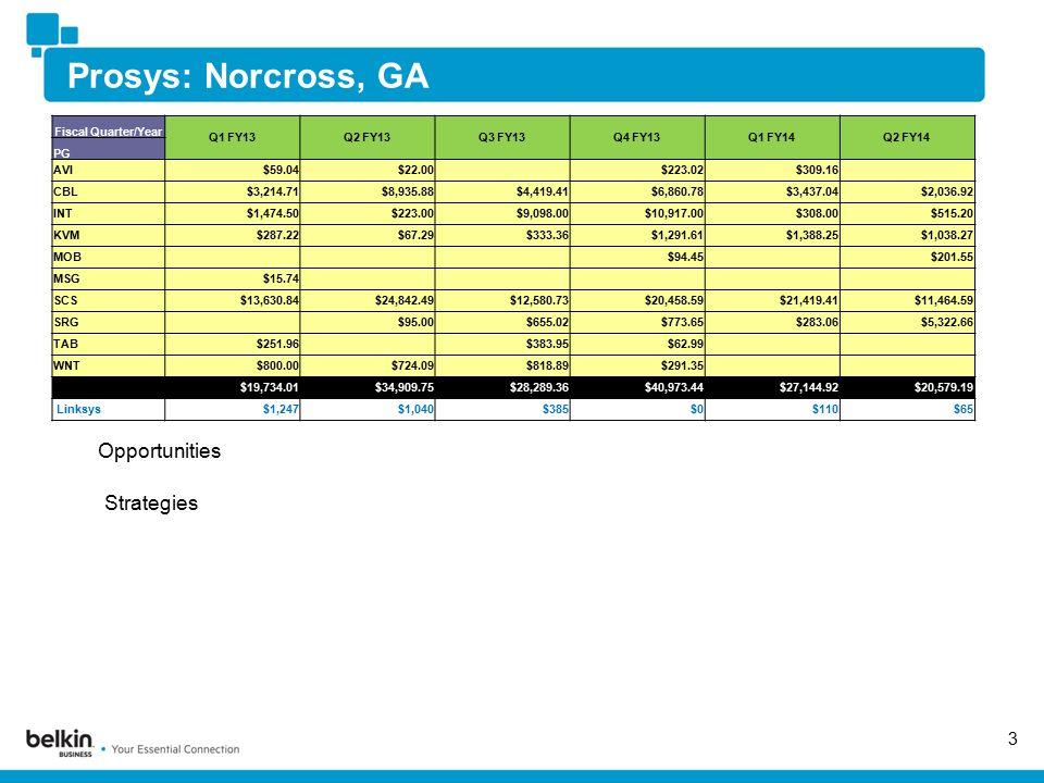 Prosys: Norcross, GA 3 Opportunities Strategies Fiscal Quarter/Year Q1 FY13Q2 FY13Q3 FY13Q4 FY13Q1 FY14Q2 FY14 PG AVI$59.04$22.00 $223.02$309.16 CBL$3,214.71$8,935.88$4,419.41$6,860.78$3,437.04$2,036.92 INT$1,474.50$223.00$9,098.00$10,917.00$308.00$515.20 KVM$287.22$67.29$333.36$1,291.61$1,388.25$1,038.27 MOB $94.45 $201.55 MSG$15.74 SCS$13,630.84$24,842.49$12,580.73$20,458.59$21,419.41$11,464.59 SRG $95.00$655.02$773.65$283.06$5,322.66 TAB$251.96 $383.95$62.99 WNT$800.00$724.09$818.89$291.35 $19,734.01$34,909.75$28,289.36$40,973.44$27,144.92$20,579.19 Linksys$1,247$1,040$385$0$110$65