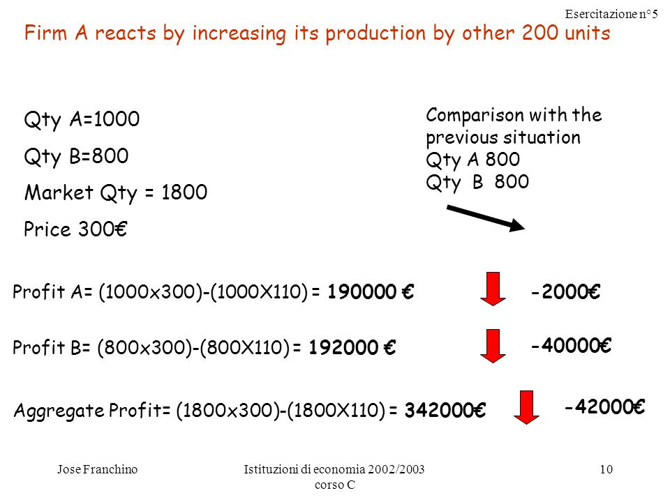 Esercitazione n°5 Jose FranchinoIstituzioni di economia 2002/2003 corso C 10 Firm A reacts by increasing its production by other 200 units Qty A=1000 Qty B=800 Market Qty = 1800 Price 300€ Profit A= (1000x300)-(1000X110) = € Profit B= (800x300)-(800X110) = € Aggregate Profit= (1800x300)-(1800X110) = € -2000€ € Comparison with the previous situation Qty A 800 Qty B €