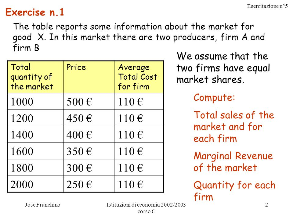 Esercitazione n°5 Jose FranchinoIstituzioni di economia 2002/2003 corso C 2 Exercise n.1 The table reports some information about the market for good X.