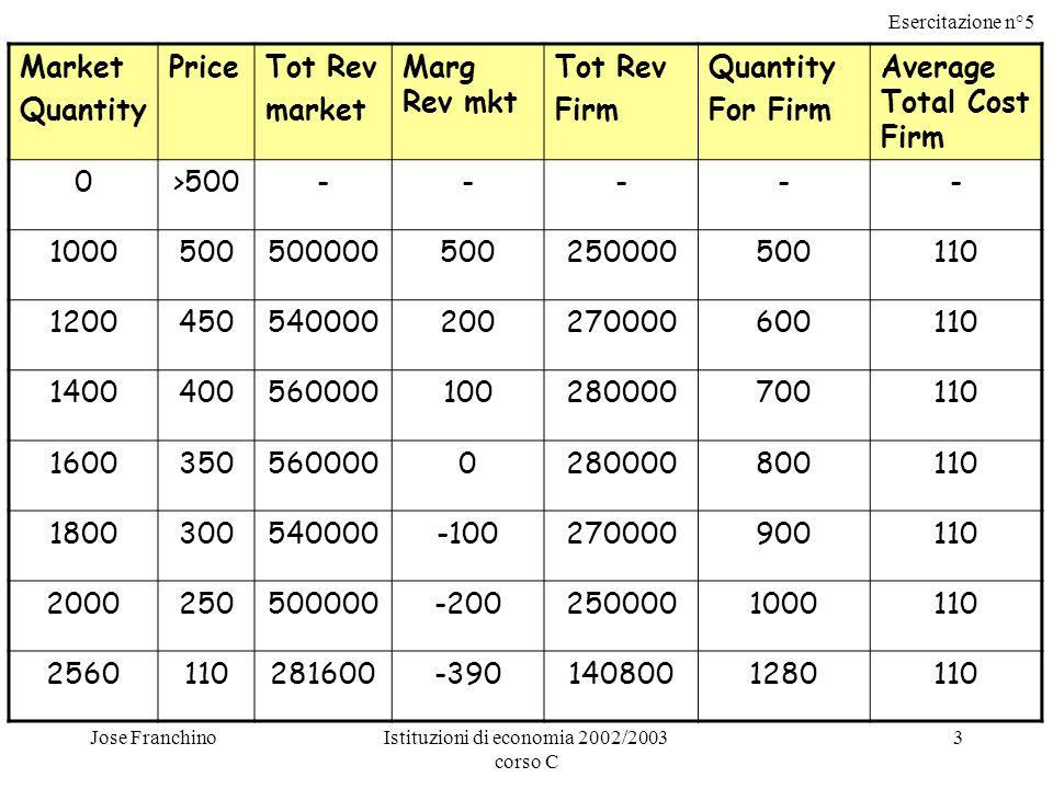 Esercitazione n°5 Jose FranchinoIstituzioni di economia 2002/2003 corso C 3 Market Quantity PriceTot Rev market Marg Rev mkt Tot Rev Firm Quantity For Firm Average Total Cost Firm 0>500----- 1000500500000500250000500110 1200450540000200270000600110 1400400560000100280000700110 16003505600000280000800110 1800300540000-100270000900110 2000250500000-2002500001000110 2560110281600-3901408001280110