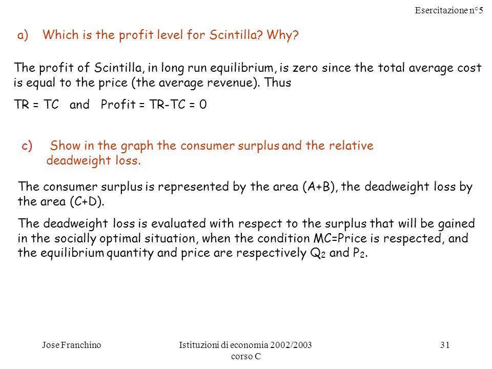 Esercitazione n°5 Jose FranchinoIstituzioni di economia 2002/2003 corso C 31 a)Which is the profit level for Scintilla.