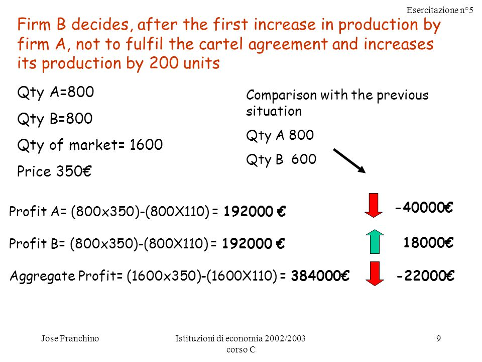 Esercitazione n°5 Jose FranchinoIstituzioni di economia 2002/2003 corso C 9 Firm B decides, after the first increase in production by firm A, not to fulfil the cartel agreement and increases its production by 200 units Qty A=800 Qty B=800 Qty of market= 1600 Price 350€ Profit A= (800x350)-(800X110) = € Profit B= (800x350)-(800X110) = € Aggregate Profit= (1600x350)-(1600X110) = € 18000€ € € Comparison with the previous situation Qty A 800 Qty B 600