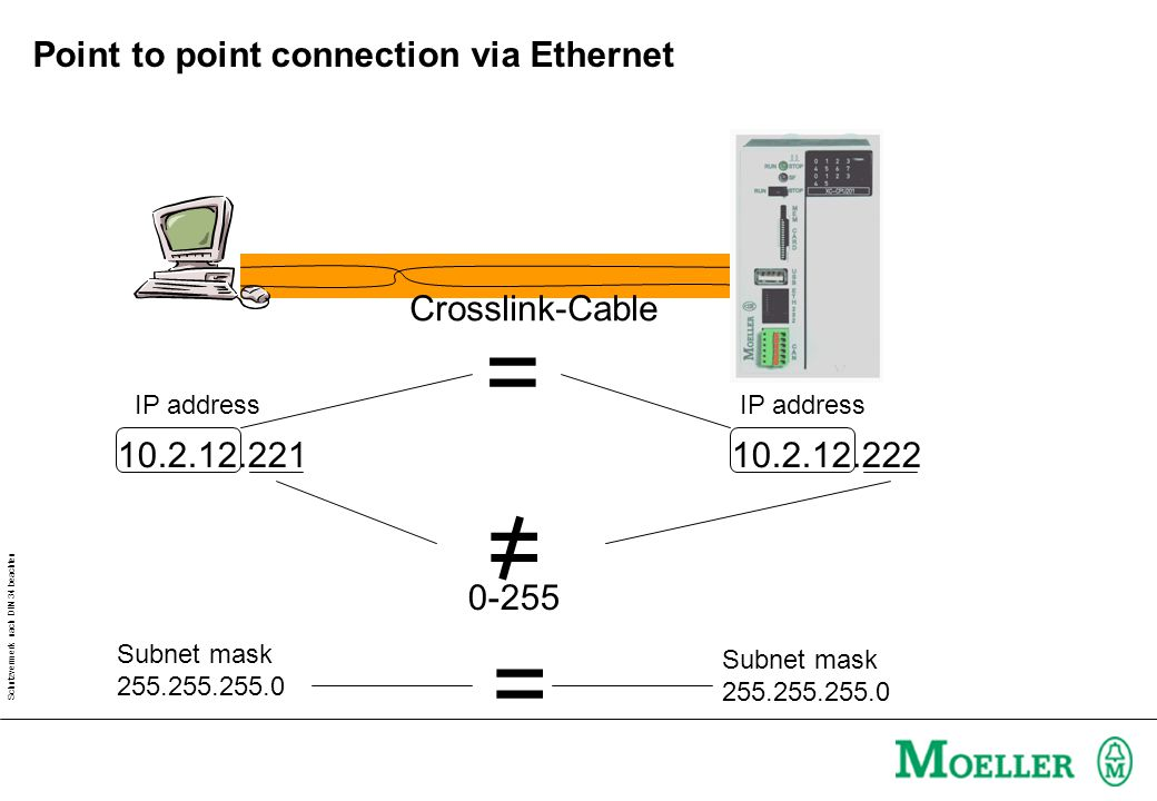 Schutzvermerk nach DIN 34 beachten Point to point connection via Ethernet Crosslink-Cable 10.2.12.22110.2.12.222 = 0-255 = IP address Subnet mask 255.255.255.0 Subnet mask 255.255.255.0 =