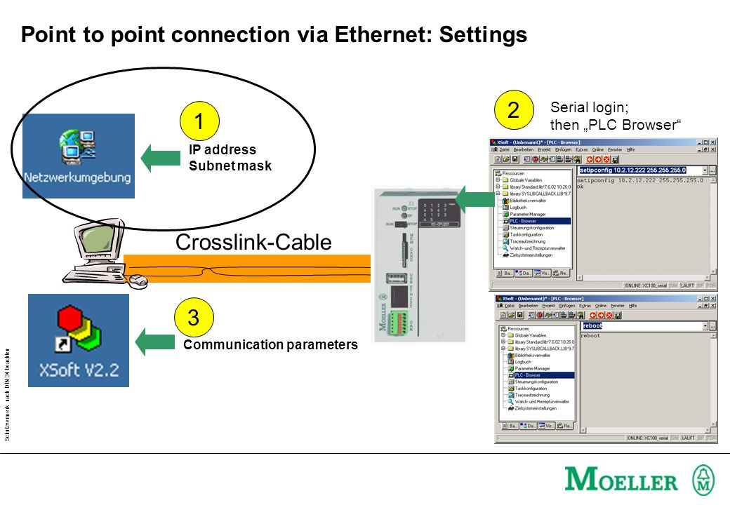 "Schutzvermerk nach DIN 34 beachten Point to point connection via Ethernet: Settings Crosslink-Cable IP address Subnet mask Communication parameters 1 3 2 Serial login; then ""PLC Browser"