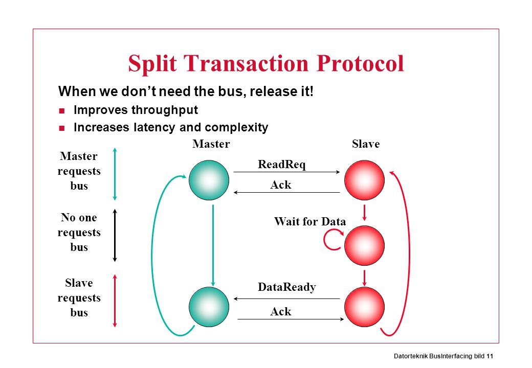 Datorteknik BusInterfacing bild 11 Split Transaction Protocol When we don't need the bus, release it! Improves throughput Increases latency and comple
