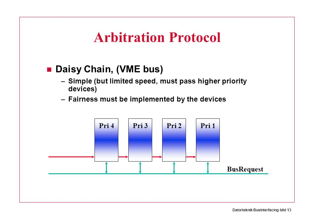Datorteknik BusInterfacing bild 13 Arbitration Protocol Daisy Chain, (VME bus) –Simple (but limited speed, must pass higher priority devices) –Fairness must be implemented by the devices Pri 4 BusRequest Pri 3Pri 2Pri 1