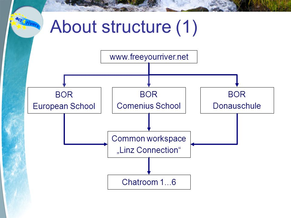 "About structure (1) www.freeyourriver.net BOR European School BOR Comenius School Common workspace ""Linz Connection BOR Donauschule Chatroom 1...6"